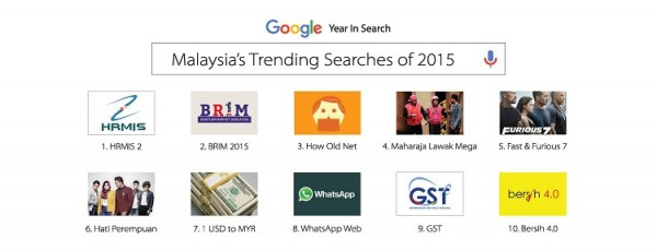 Google Malaysia Trending Searches 2015