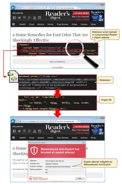 Readers Digest Malware