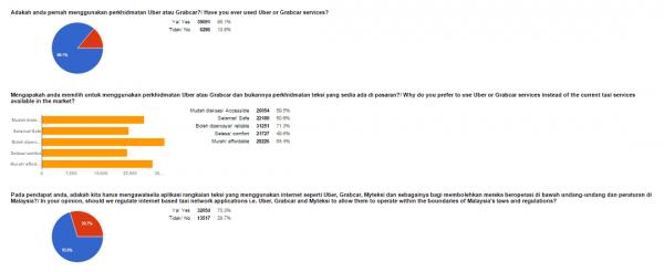 SPAD Survey Results
