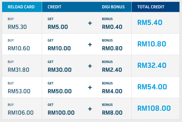 digi-reload-bonus-8 1