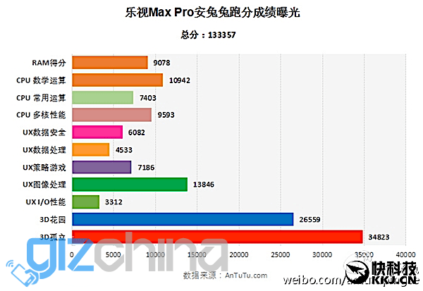 A Chinese Smartphone Just Hit The Highest Ever Antutu Score | Lowyat NET