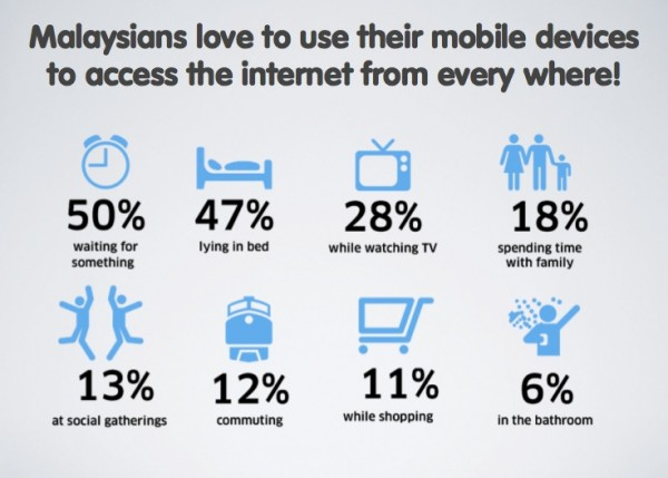 malaysia-internet-usage
