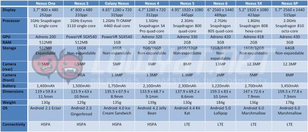 nexus-evolution-table-11