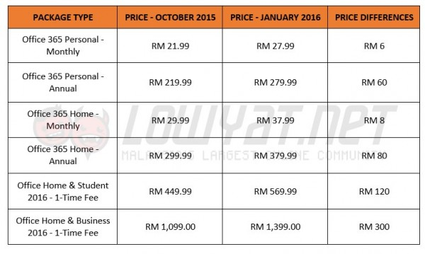 Microsoft Office Prices In Malaysia: 2015 vs 2016