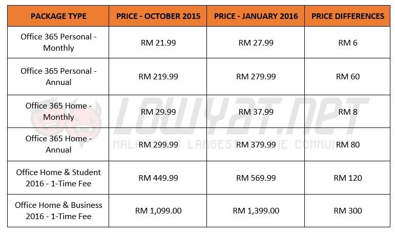 Microsoft word 2016 cheap price