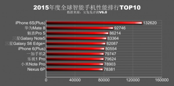 Apple-Samsung-Huawei-LG-AnTuTu-benchmark-chart