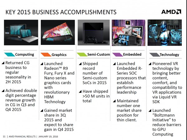 amd accomplishments 2015