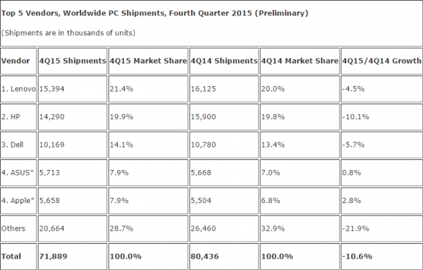 table of pc market