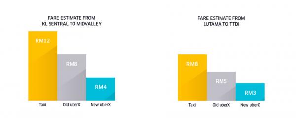 uber-price-cut-fare-estimate
