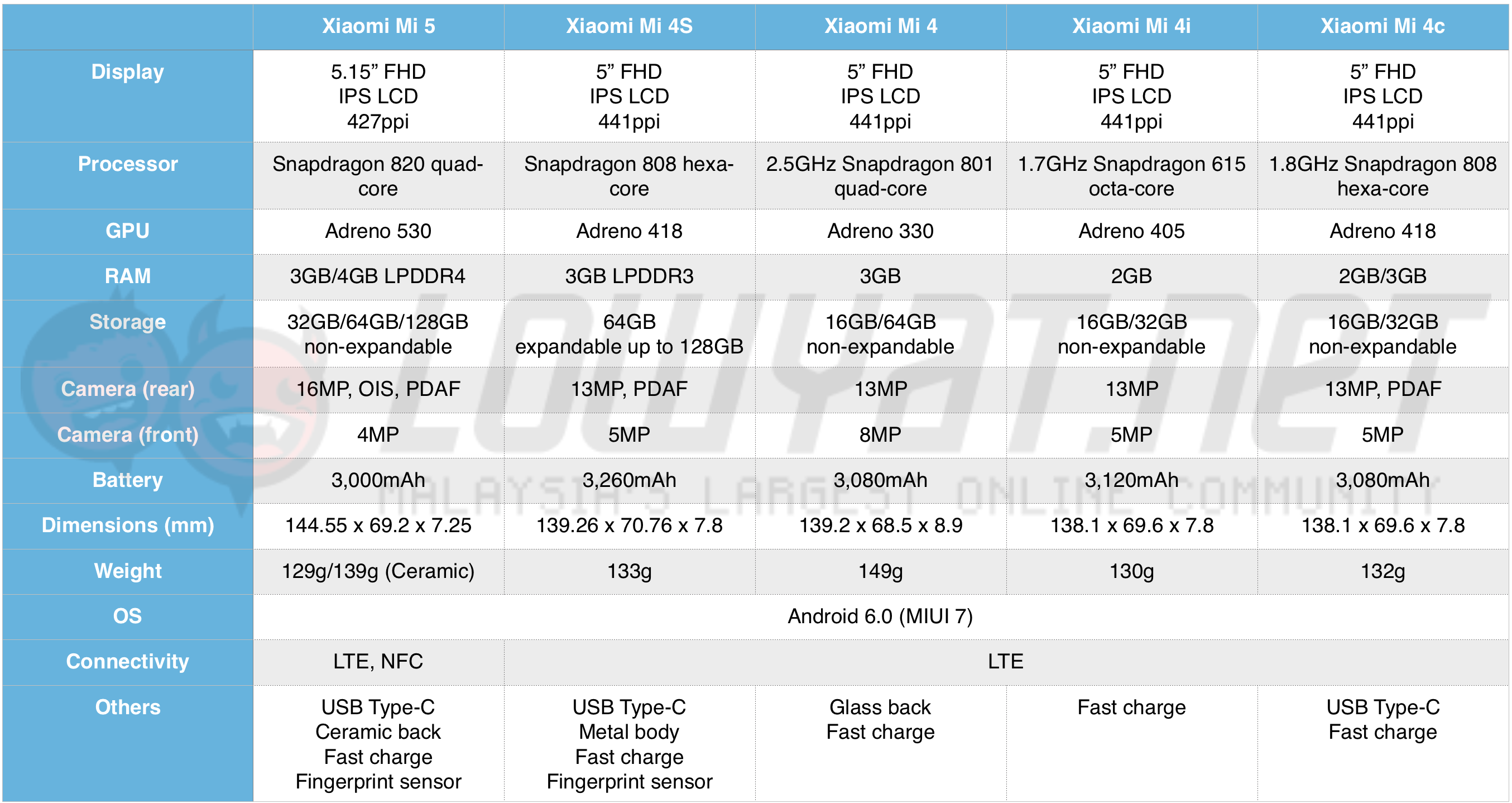 updated-spec-sheet-2016-mwc-flagship-1