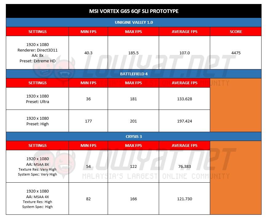 MSI Vortex Prototype - Benchmark Results