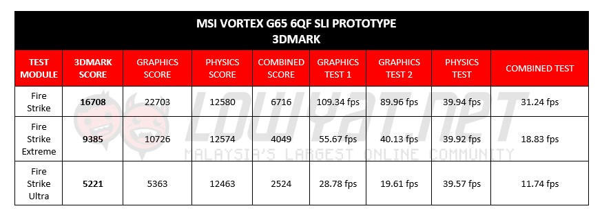 MSI Vortex Prototype - 3DMark Results