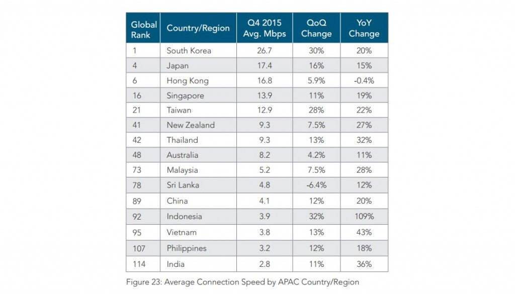 Akamai State of Internet Report Q4 2015