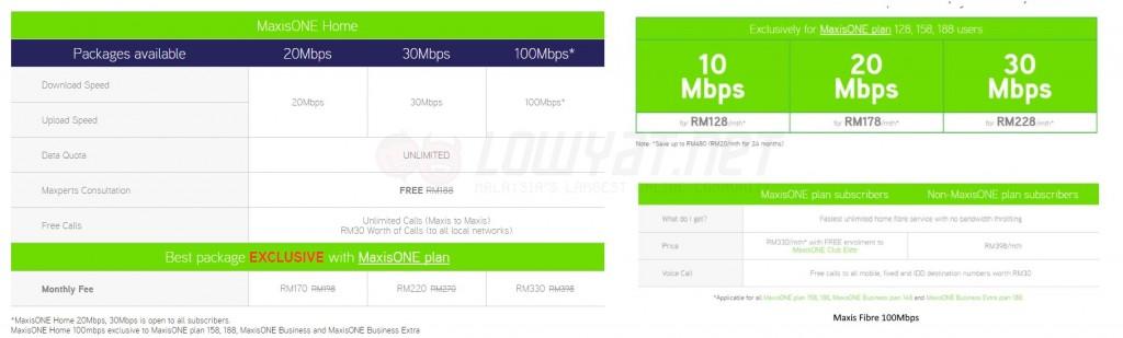 Price Comparison: MaxisONE Home vs Maxis Fibre