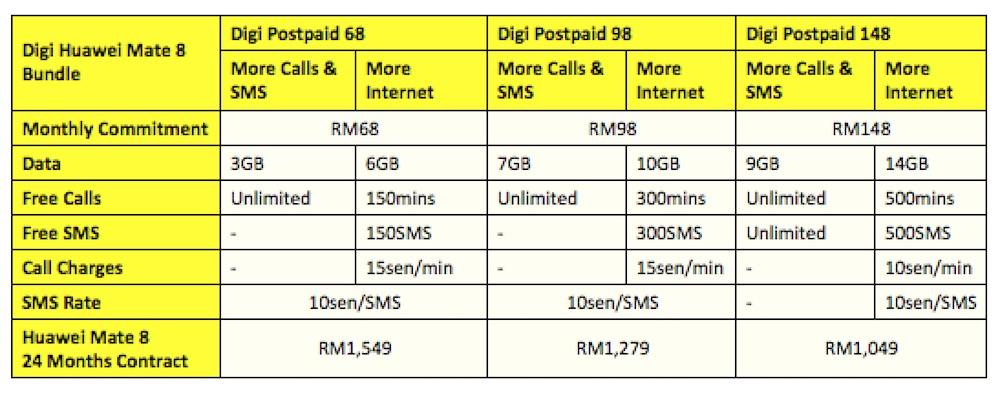 Digi Huawei Mate 8 Plans 2
