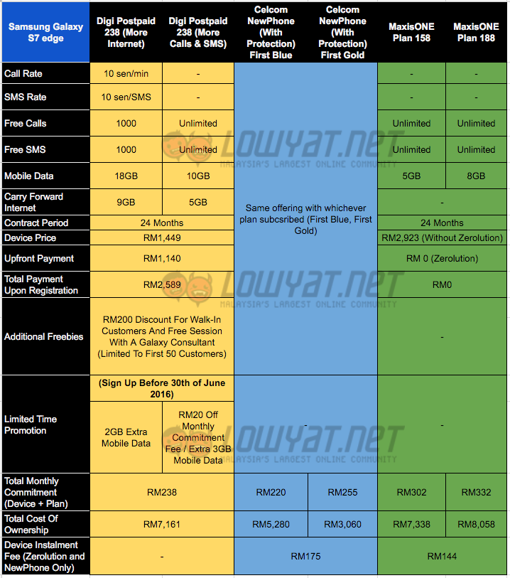 Galaxy-S7-edge-Telco-Comparison-Above-RM200