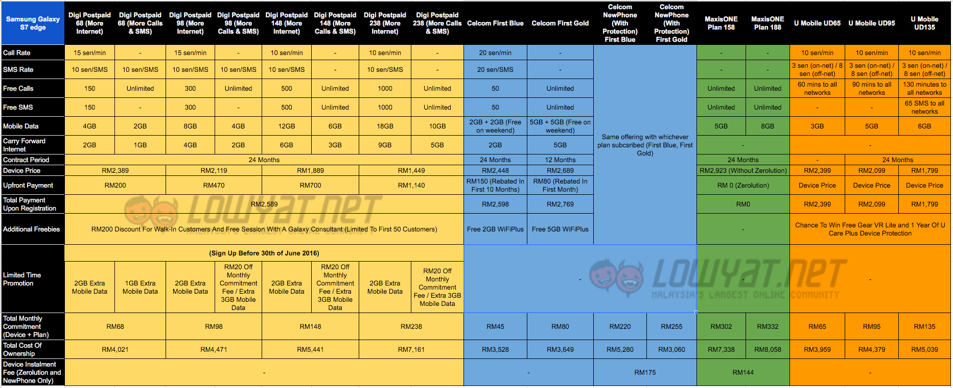 Galaxy-S7-edge-Telco-Comparison-Full-Table