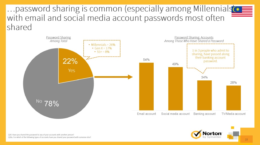 Norton Cybersecurity Insights Report 2