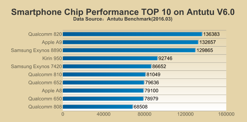 antutu-benchmark-march-2016-1
