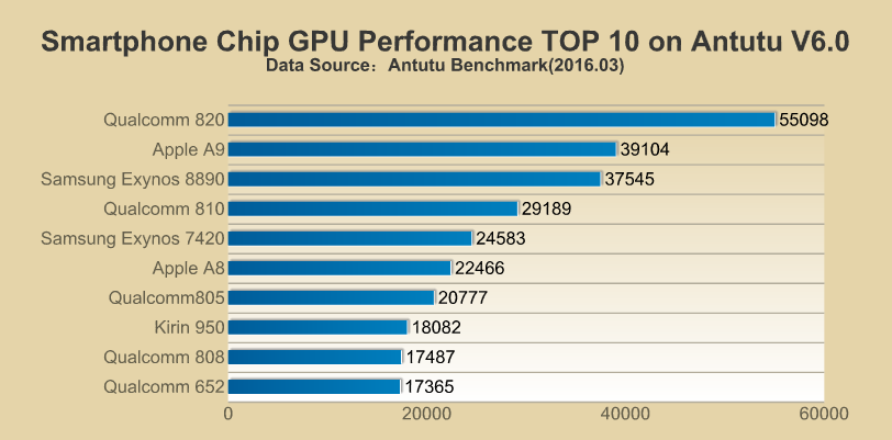 antutu-benchmark-march-2016-2