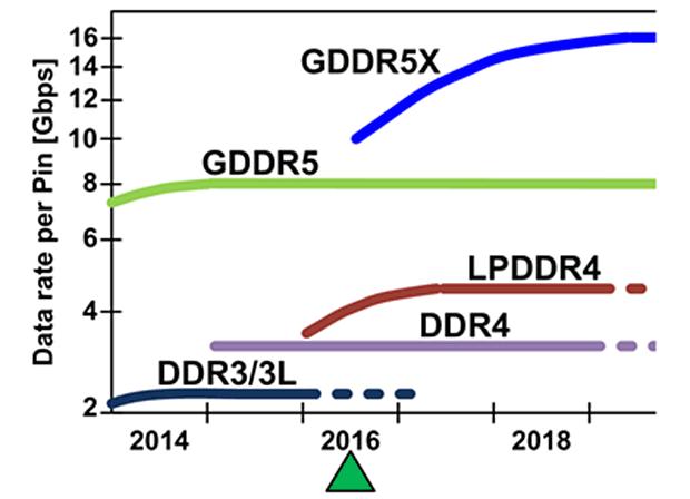 gddr5x comparison