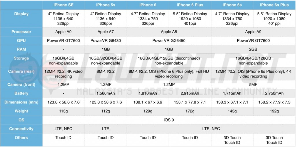 iphone-se-spec-sheet-table-1