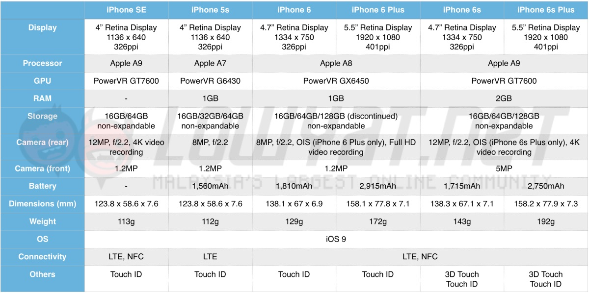 spec sheet iphone se vs samsung galaxy s7 vs xiaomi mi
