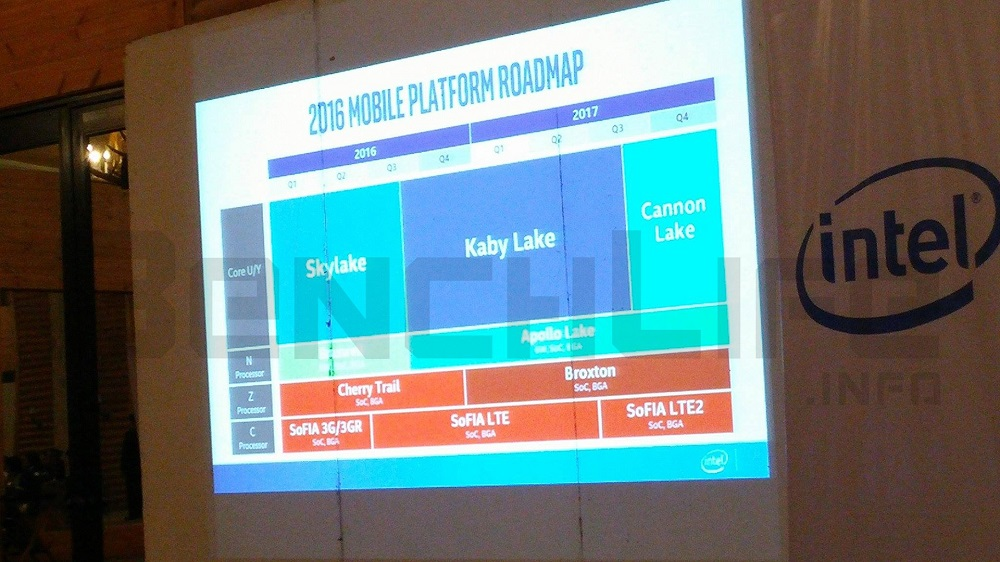 kaby lake roadmap