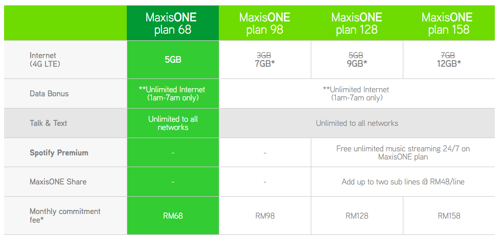 maxis-oneplan