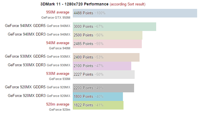 mx gpu performance