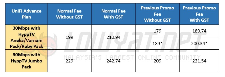 TM UniFi Advance Plan 30Mbps Standard Fee vs Promo Fee