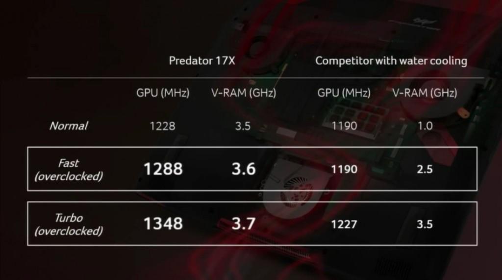 Acer Predator 17 X OC Results