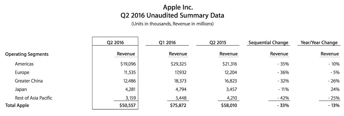 Apple Q2 2016 Revenue