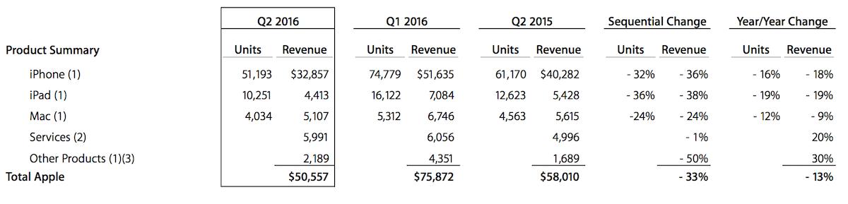 Apple Q2 2016 product sales