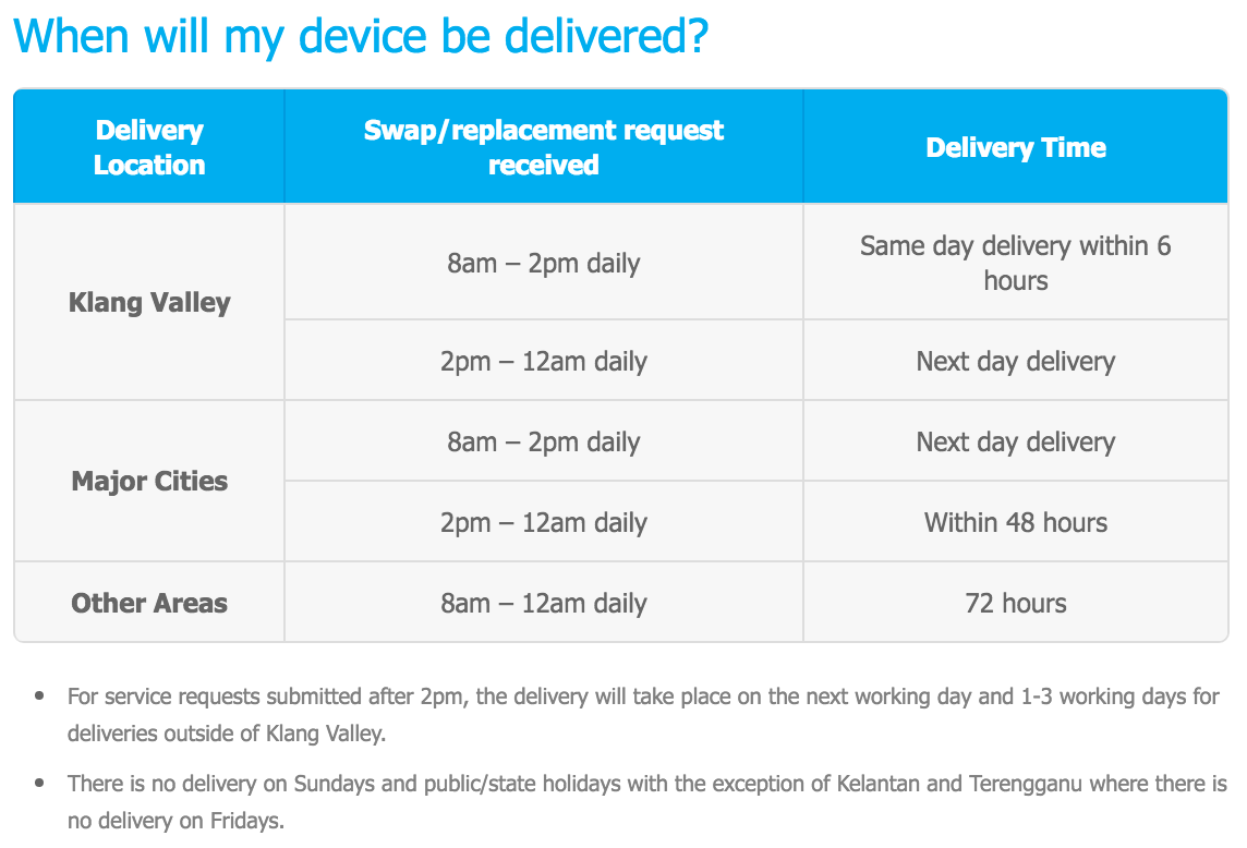 Celcom Phone Care Device Delivery Timeline
