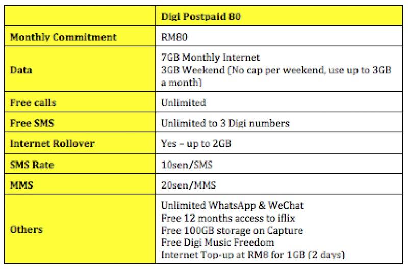 Digi Postpaid 80 Rumour Malaysian Wireless