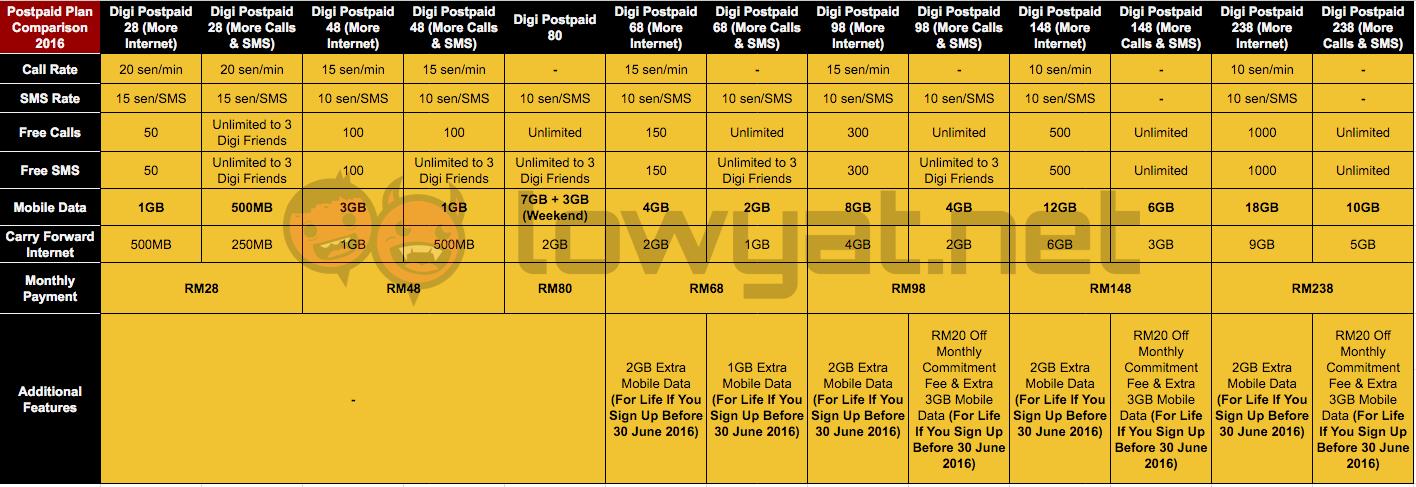 Digi-Postpaid-Plan-Comparison-2016-1