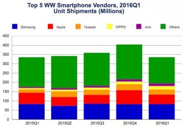 IDC Worldwide Smartphone Shipment Q12016