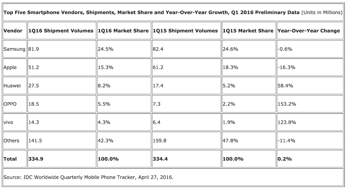 IDC Worldwide Smartphone Shipment and Market Share Numbers for Q1 2016