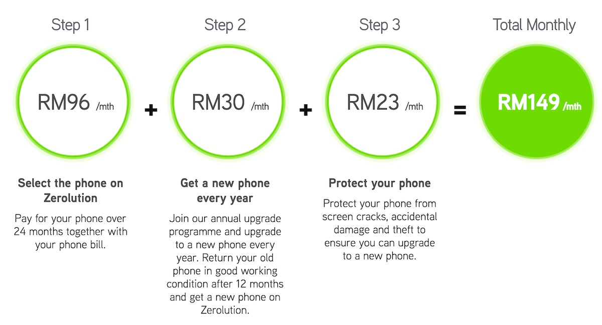 Maxis Samsung Galaxy S7 Zerolution Price