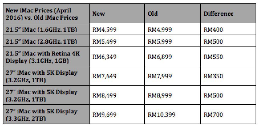 New iMac Prices in Malaysia as of April 2016