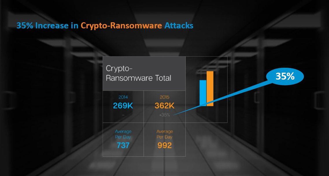 Symantec Crypto Ransomware Increase 2015