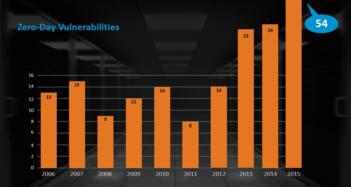 Symantec Zero-day vulnerabilities increase 2015