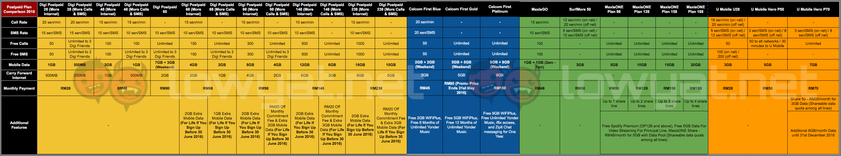 Ultimate-Postpaid-Plan-Comparison-Table-2016