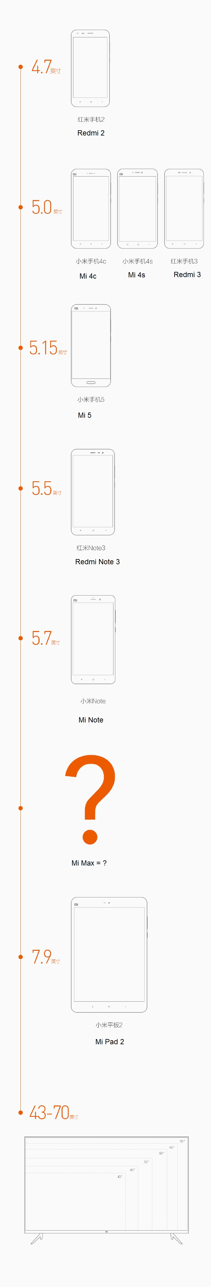 Xiaomi Devices Size