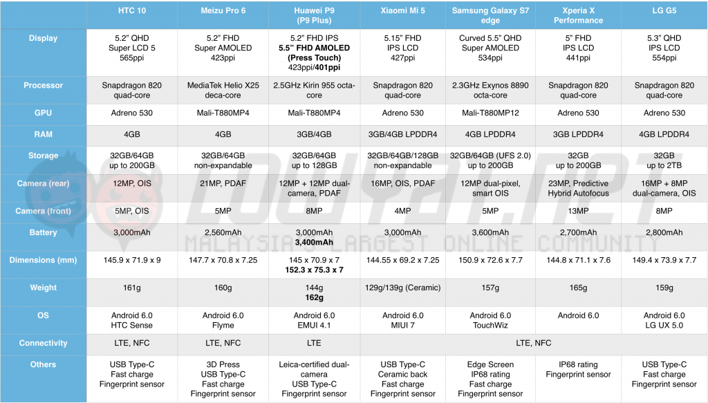 spec-sheet-htc-10-meizu-pro-6-1
