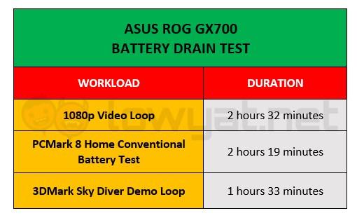 ASUS ROG GX700 Battery Life