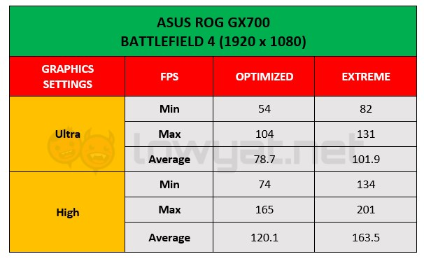 ASUS ROG GX700 Battlefield 4