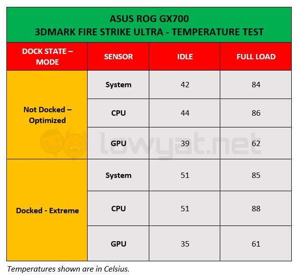 ASUS ROG GX700 Temprature