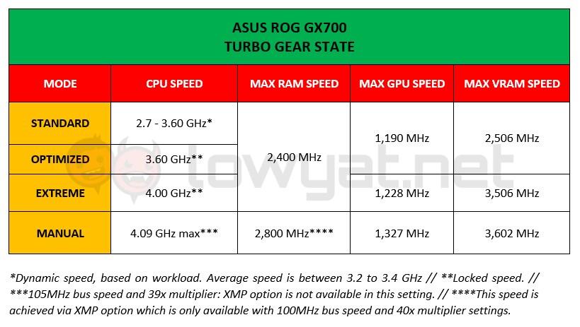 ASUS ROG GX700 Turbo Gear State